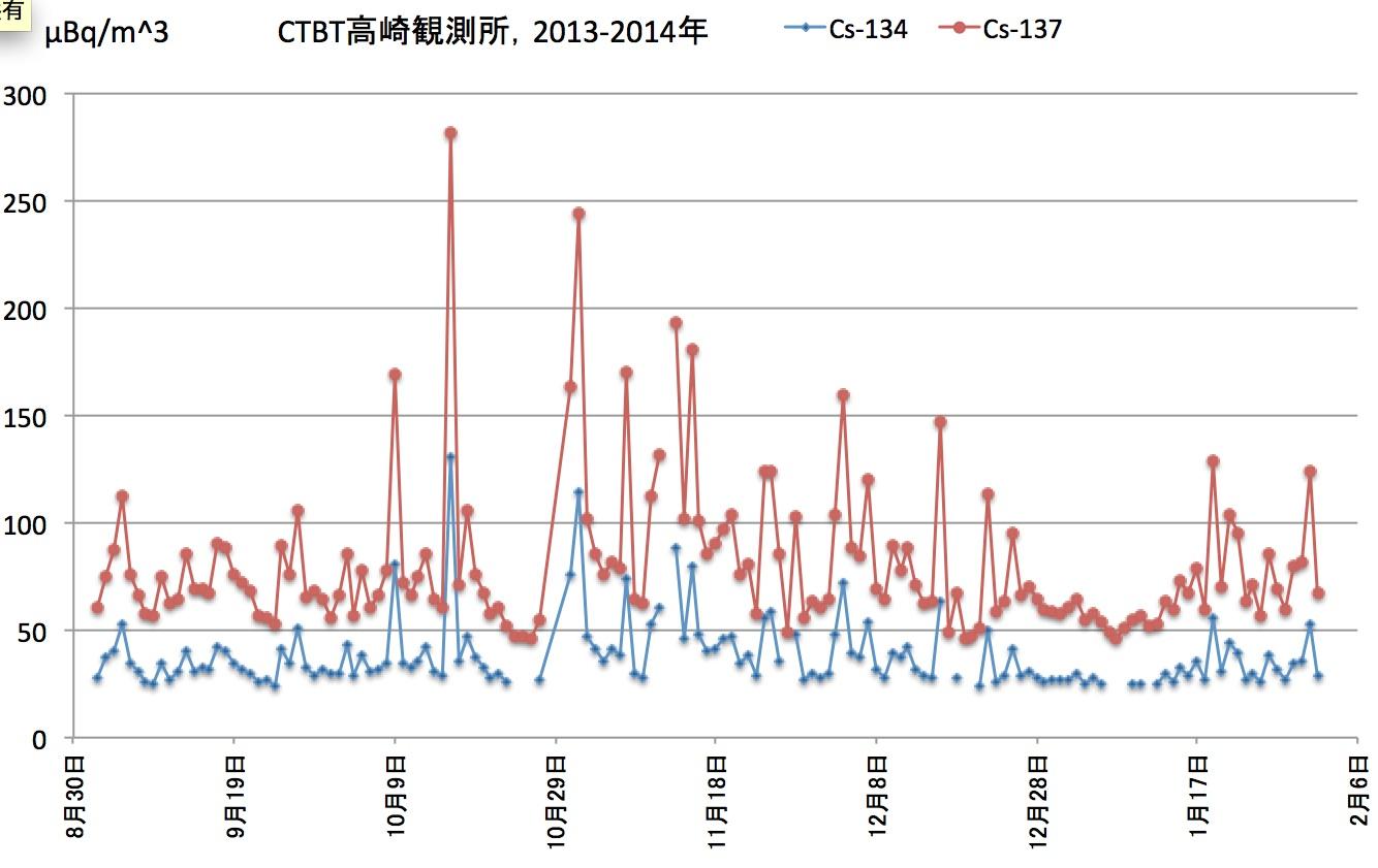 ctbtTakasaki2013-2014.jpg